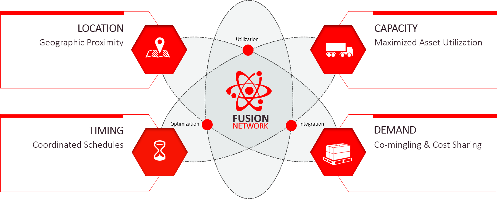 Fusion Network Diagram
