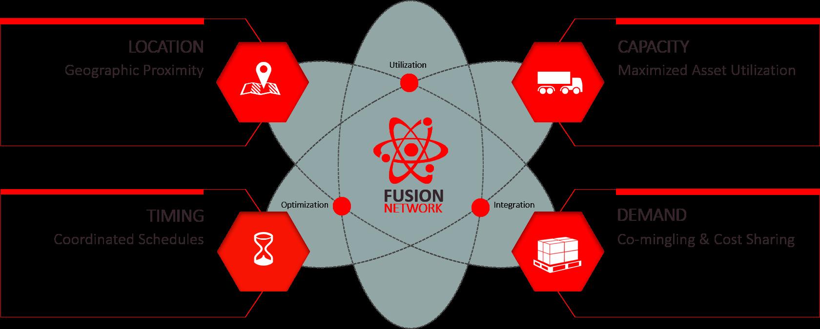 Fusion Network Diagram
